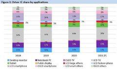 <font color='#FF0000'>2020</font>显示驱动芯片市场份额2021年预计将增长至84亿颗
