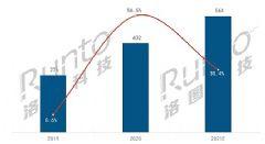 <font color='#FF0000'>2020</font>商用交互平板需求暴增,2021出货量将达56万台