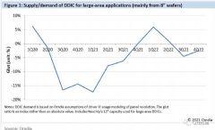 Omdia:2022年显示驱动芯片短缺风险犹在