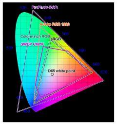 深入理解sRGB\<fon<font color='#FF0000'>T</font> color='#FF0000'>A</fon<font color='#FF0000'>T</font>>dobeRGB\N<font color='#FF0000'>T</font>SC\DCI-P3\REC.2020\ProPho<font color='#FF0000'>T</font>oRGB色域