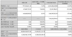 华灿光电前3季度报告:营业收入23.91亿,同比增长31.99%