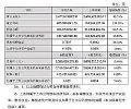 快报|国星光电2017年经营业绩创历史新高!
