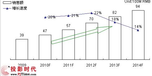 2009-2014年大屏幕拼接市场规模