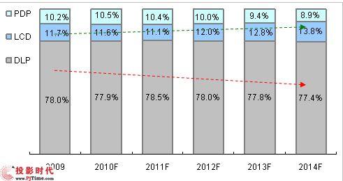 2009-2014年大屏幕拼接三大技术产品市场份额―金额
