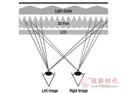 左右格式3d原理